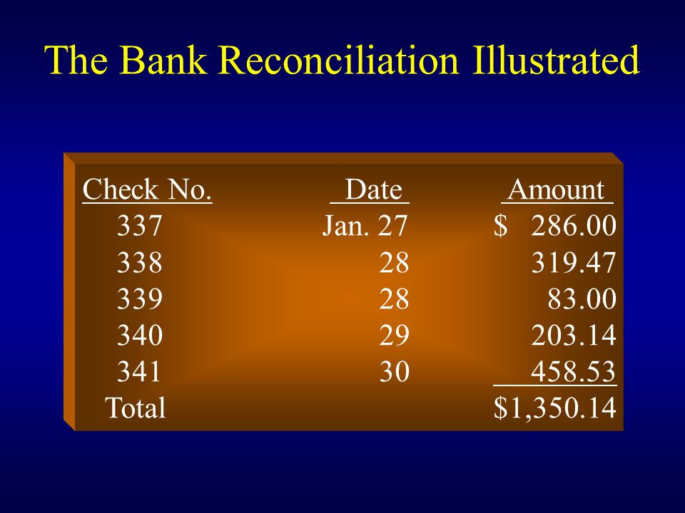 The Bank Reconciliation Illustrated Check No. Date Amount 337Jan. 27$ 286.00 338 28 319.47 339 28 83.00 340 29 203.14 341 30 458.53 Total$1,350.14