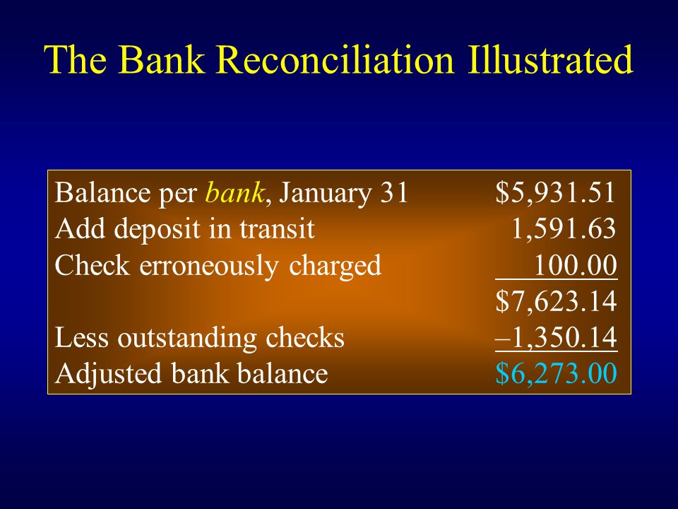 Balance per bank, January 31$5,931.51 Add deposit in transit 1,591.63 Check erroneously charged 100.00 $7,623.14 Less outstanding checks–1,350.14 Adjusted bank balance$6,273.00 The Bank Reconciliation Illustrated