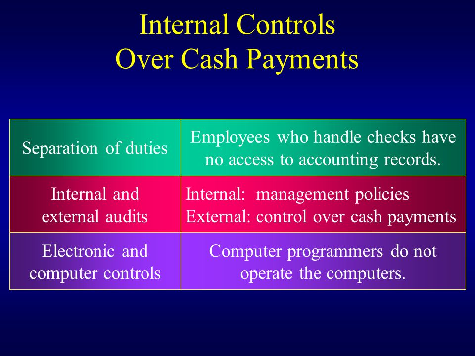 Internal:management policies External:control over cash payments Internal and external audits Electronic and computer controls Computer programmers do