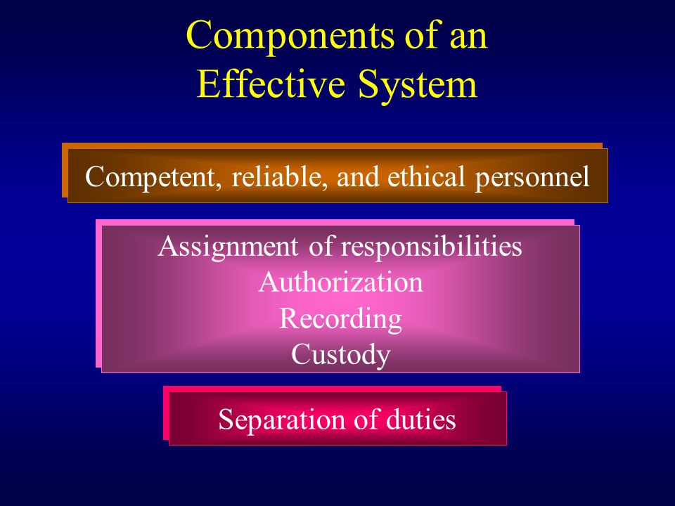 Components of an Effective System Competent, reliable, and ethical personnel Assignment of responsibilities Authorization Recording Custody Assignment