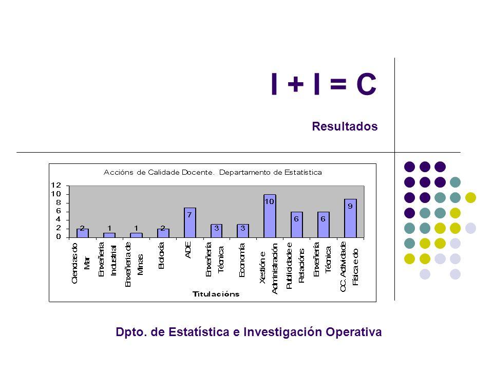 I + I = C Resultados Dpto. de Estatística e Investigación Operativa