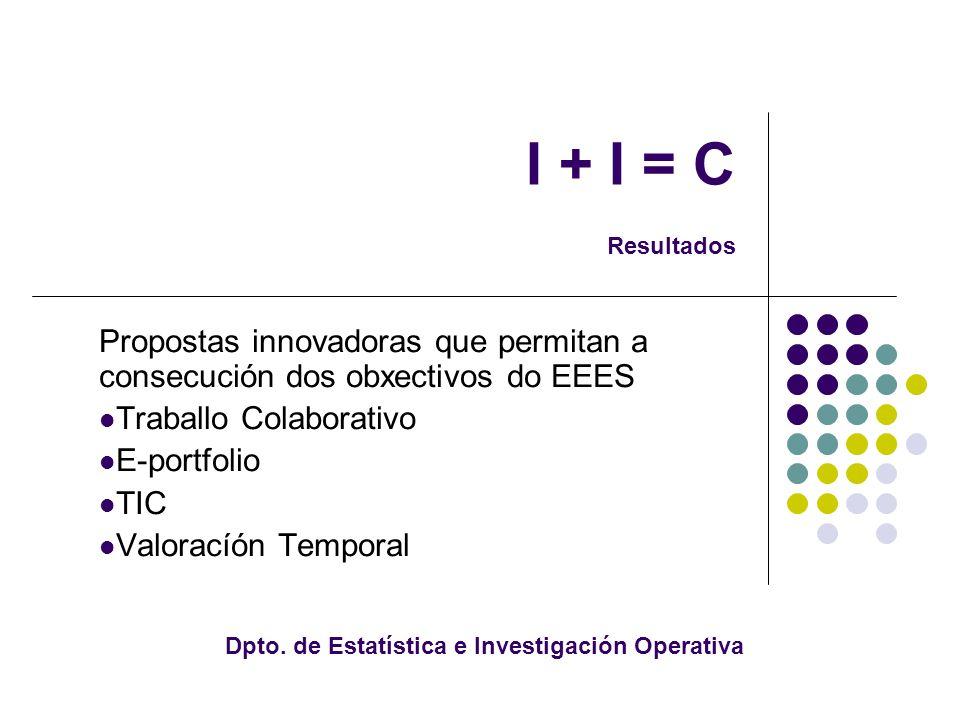 I + I = C Resultados Propostas innovadoras que permitan a consecución dos obxectivos do EEES Traballo Colaborativo E-portfolio TIC Valoracíón Temporal Dpto.