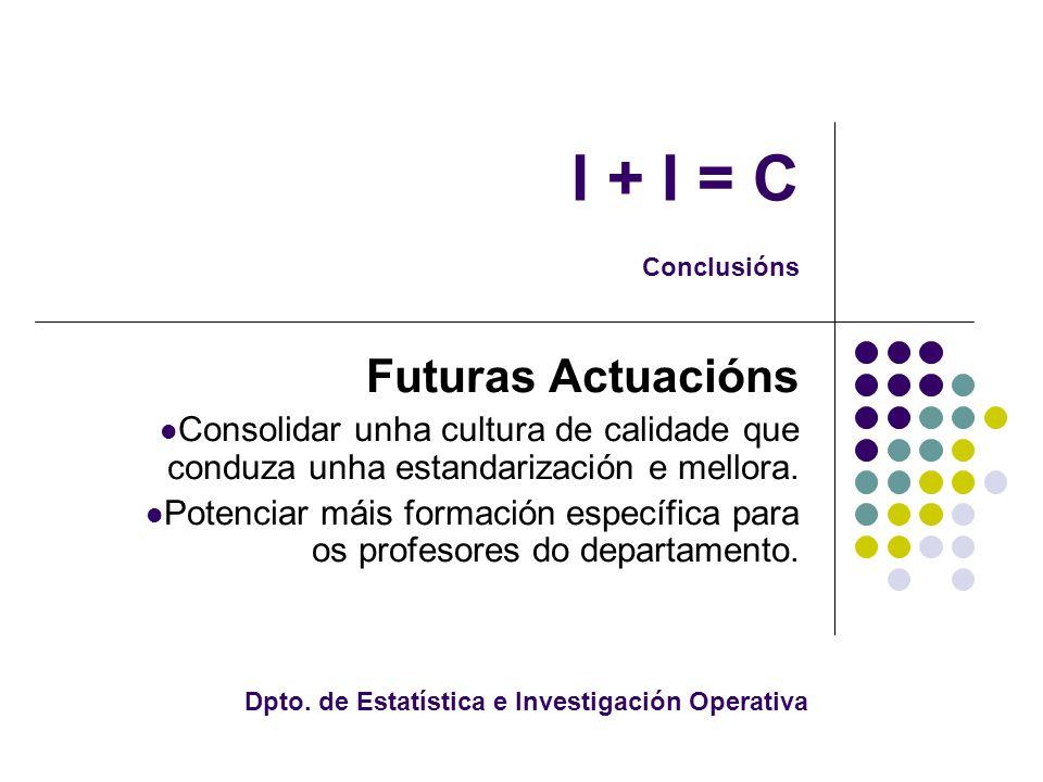 I + I = C Conclusións Futuras Actuacións Consolidar unha cultura de calidade que conduza unha estandarización e mellora.