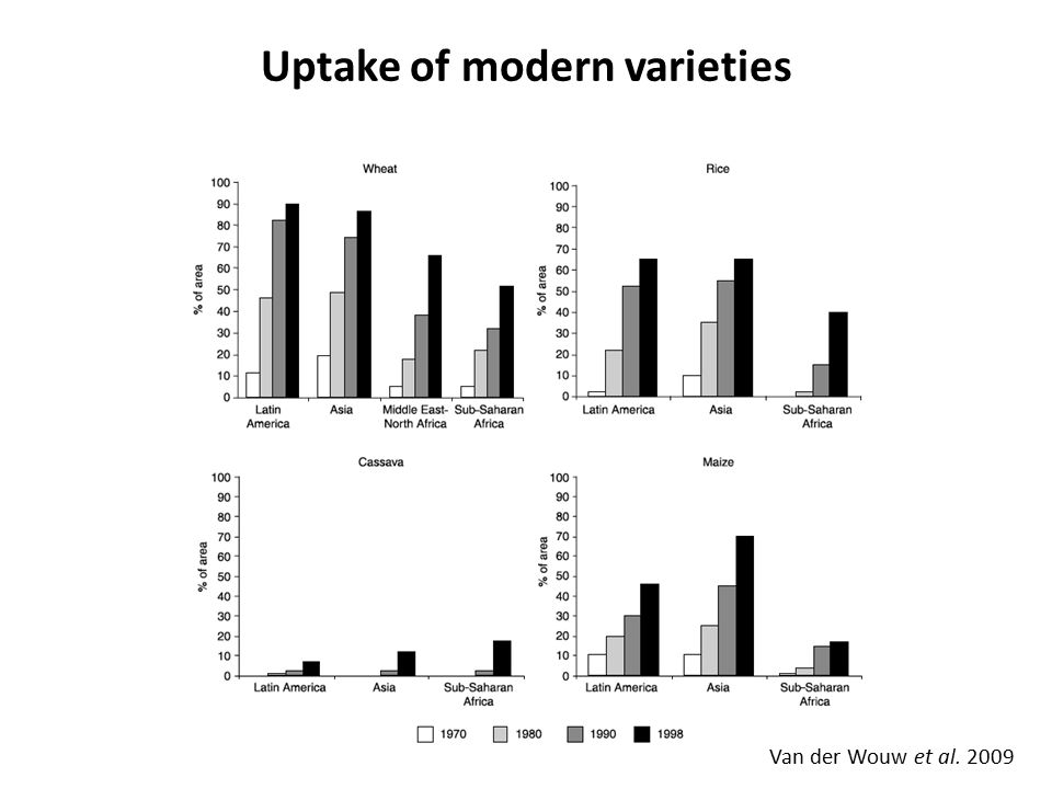 Uptake of modern varieties Van der Wouw et al. 2009