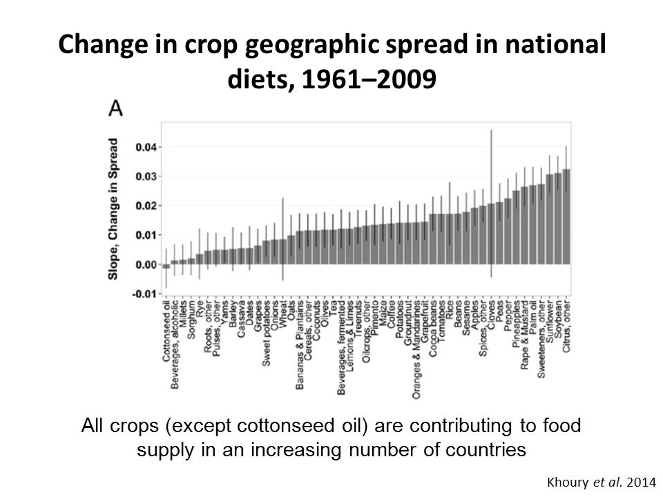 Change in crop geographic spread in national diets, 1961–2009 Khoury et al. 2014 All crops (except cottonseed oil) are contributing to food supply in