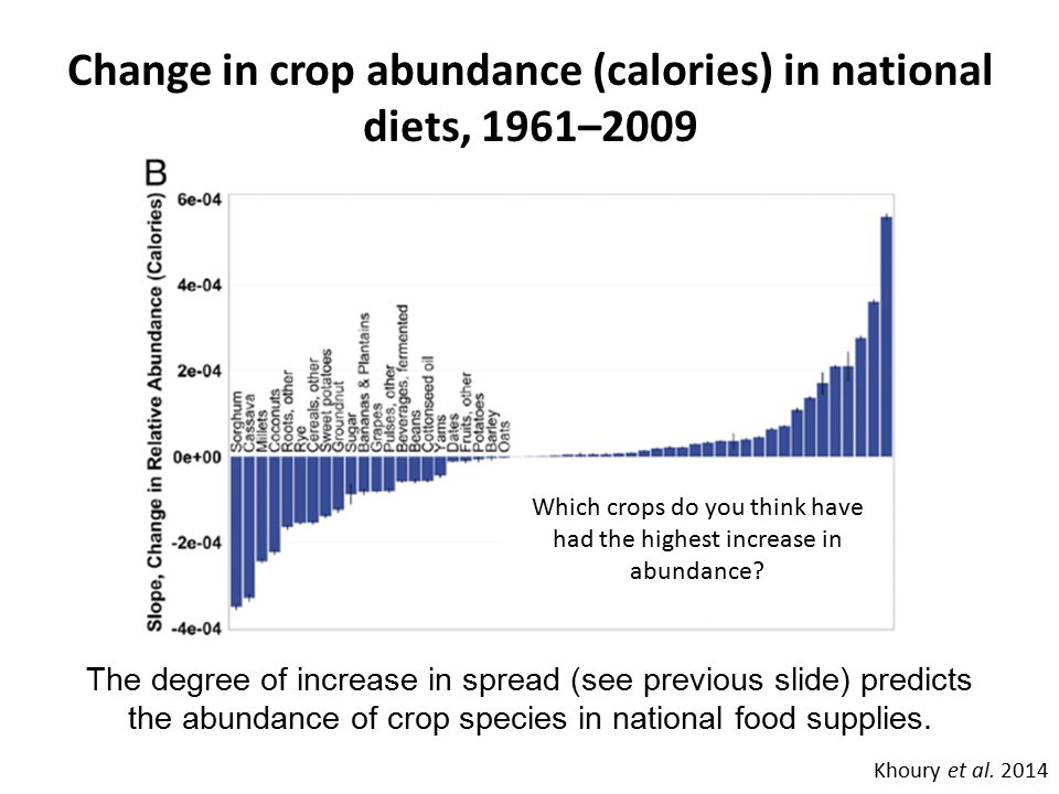 Change in crop abundance (calories) in national diets, 1961–2009 Khoury et al. 2014 The degree of increase in spread (see previous slide) predicts the