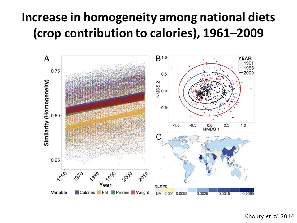 Increase in homogeneity among national diets (crop contribution to calories), 1961–2009 Khoury et al.