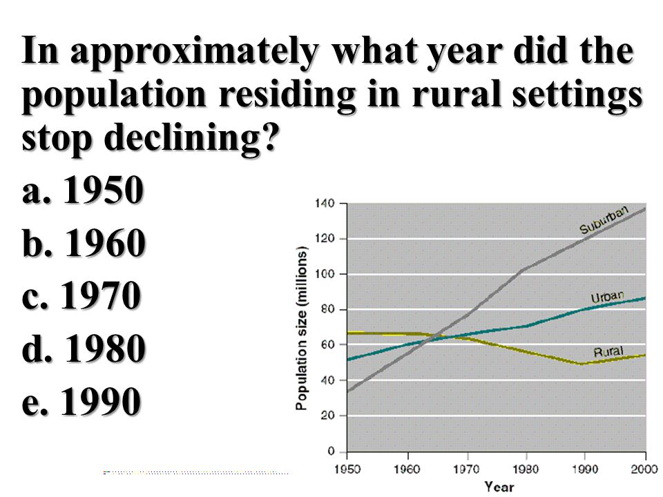 In approximately what year did the population residing in rural settings stop declining.