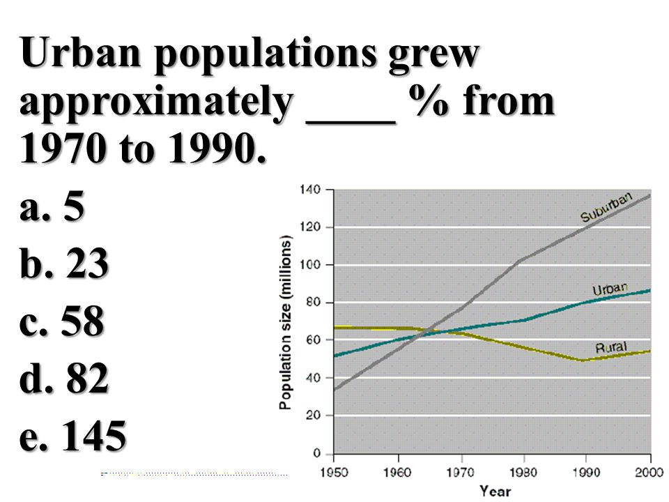 Urban populations grew approximately ____ % from 1970 to 1990. a. 5b. 23c. 58d. 82e. 145