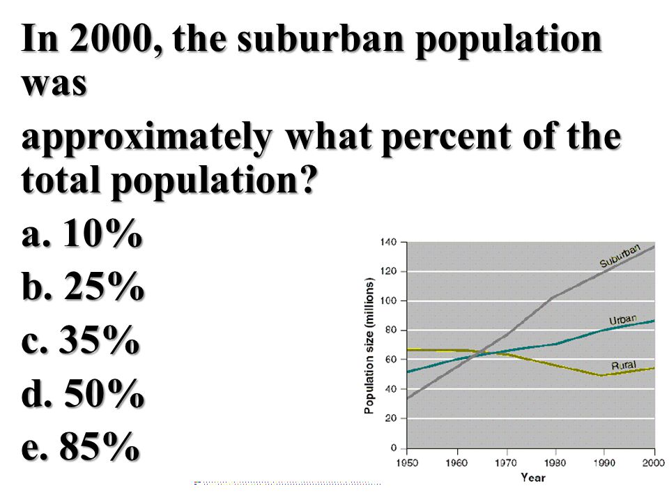In 2000, the suburban population was approximately what percent of the total population? a. 10%b. 25%c. 35%d. 50%e. 85%