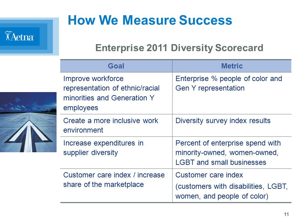 11 How We Measure Success Enterprise 2011 Diversity Scorecard GoalMetric Improve workforce representation of ethnic/racial minorities and Generation Y employees Enterprise % people of color and Gen Y representation Create a more inclusive work environment Diversity survey index results Increase expenditures in supplier diversity Percent of enterprise spend with minority-owned, women-owned, LGBT and small businesses Customer care index / increase share of the marketplace Customer care index (customers with disabilities, LGBT, women, and people of color)
