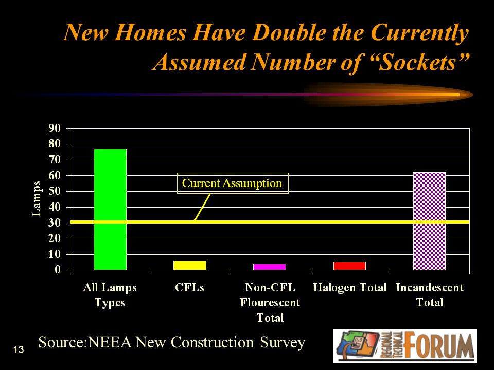 13 New Homes Have Double the Currently Assumed Number of Sockets Source:NEEA New Construction Survey Current Assumption