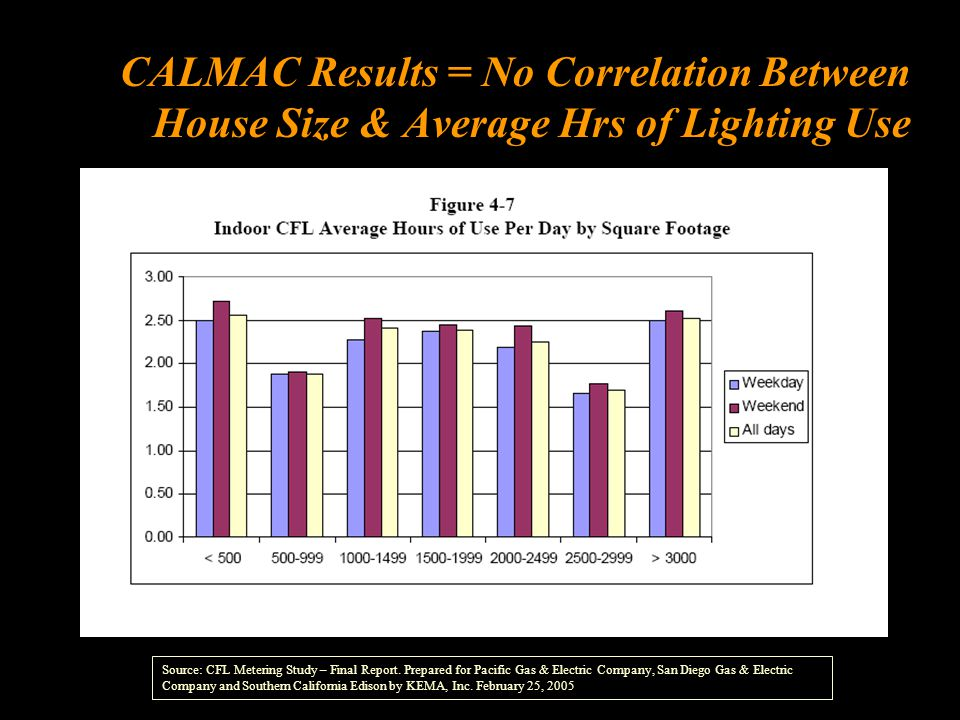 CALMAC Results = No Correlation Between House Size & Average Hrs of Lighting Use Source: CFL Metering Study – Final Report.