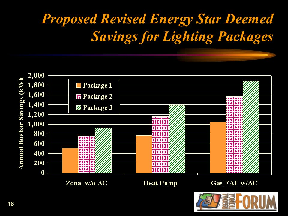 16 Proposed Revised Energy Star Deemed Savings for Lighting Packages