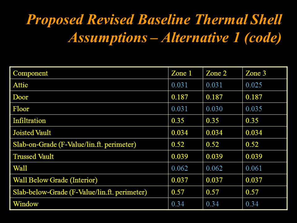 Proposed Revised Baseline Thermal Shell Assumptions – Alternative 1 (code) ComponentZone 1Zone 2Zone 3 Attic0.031 0.025 Door0.187 Floor0.0310.0300.035