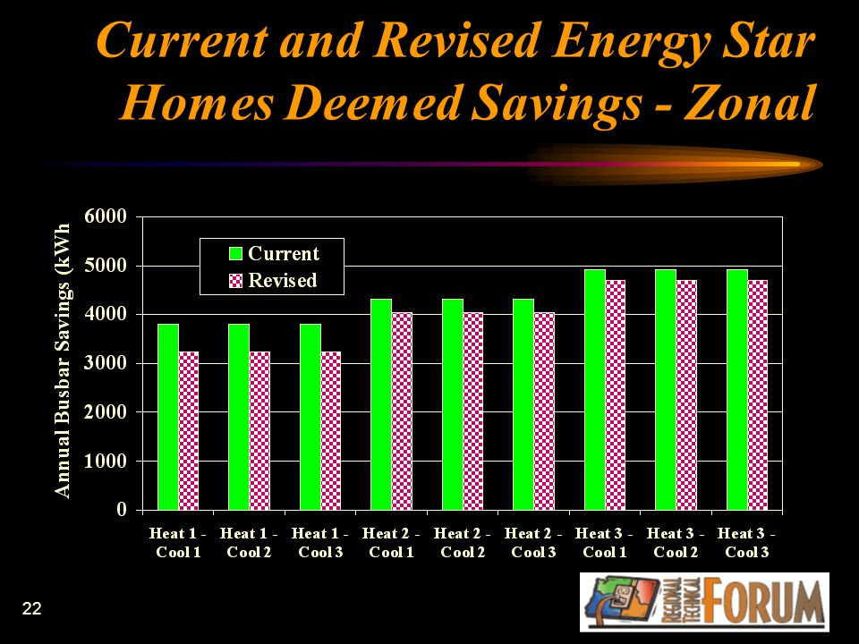 22 Current and Revised Energy Star Homes Deemed Savings - Zonal