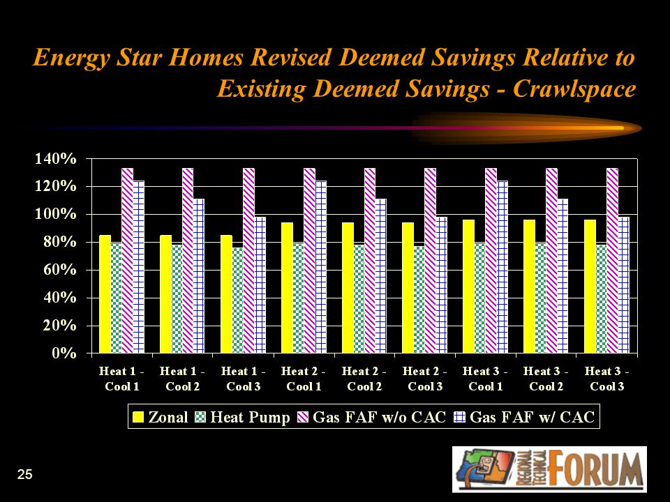 25 Energy Star Homes Revised Deemed Savings Relative to Existing Deemed Savings - Crawlspace
