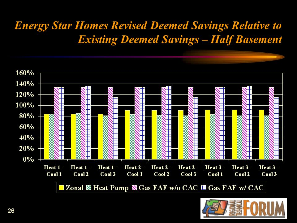 26 Energy Star Homes Revised Deemed Savings Relative to Existing Deemed Savings – Half Basement