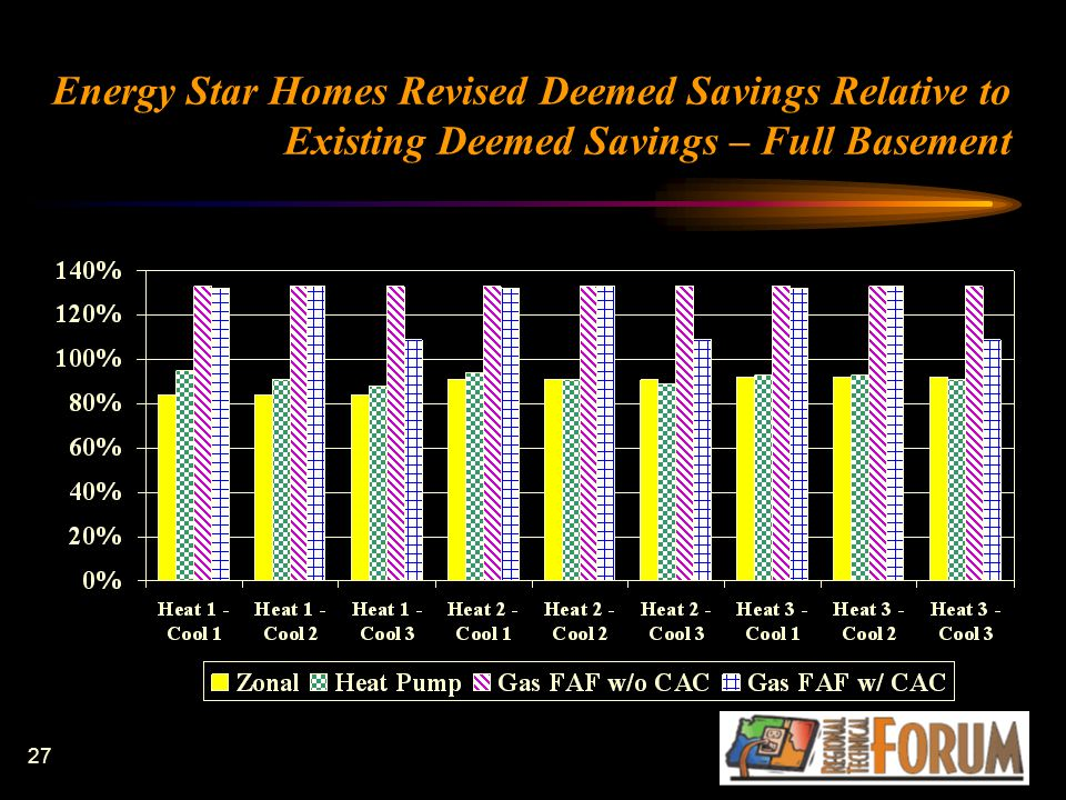 27 Energy Star Homes Revised Deemed Savings Relative to Existing Deemed Savings – Full Basement