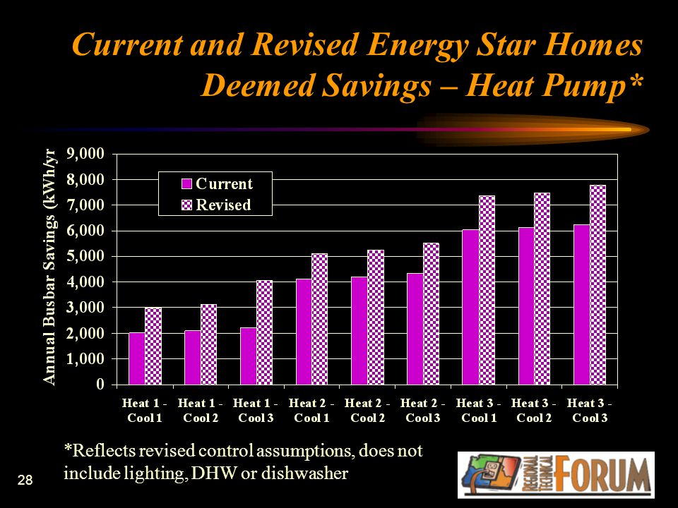 28 Current and Revised Energy Star Homes Deemed Savings – Heat Pump* *Reflects revised control assumptions, does not include lighting, DHW or dishwash