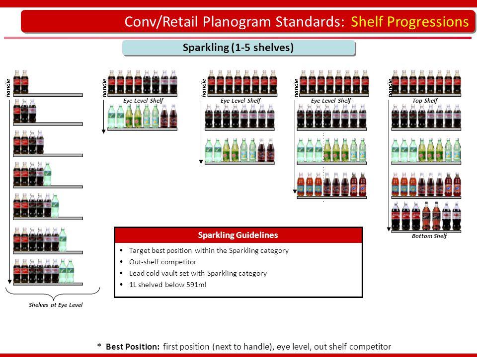 Conv/Retail Planogram Standards: Shelf Progressions Sparkling (1-5 shelves) * Best Position: first position (next to handle), eye level, out shelf com