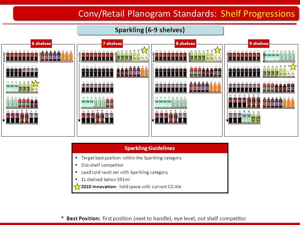 Conv/Retail Planogram Standards: Shelf Progressions Sparkling (6-9 shelves) * Best Position: first position (next to handle), eye level, out shelf com