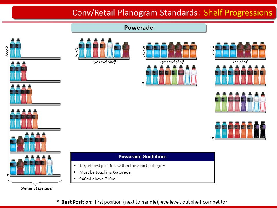 Conv/Retail Planogram Standards: Shelf Progressions Powerade handle Powerade Guidelines Target best position within the Sport category Must be touchin