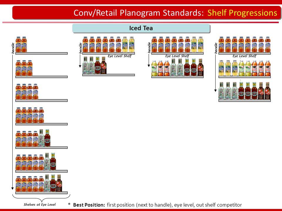 Conv/Retail Planogram Standards: Shelf Progressions handle Iced Tea handle * Best Position: first position (next to handle), eye level, out shelf comp