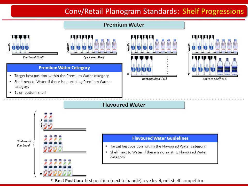 Conv/Retail Planogram Standards: Shelf Progressions handle Premium Water handle Bottom Shelf (1L) Premium Water Category Target best position within t