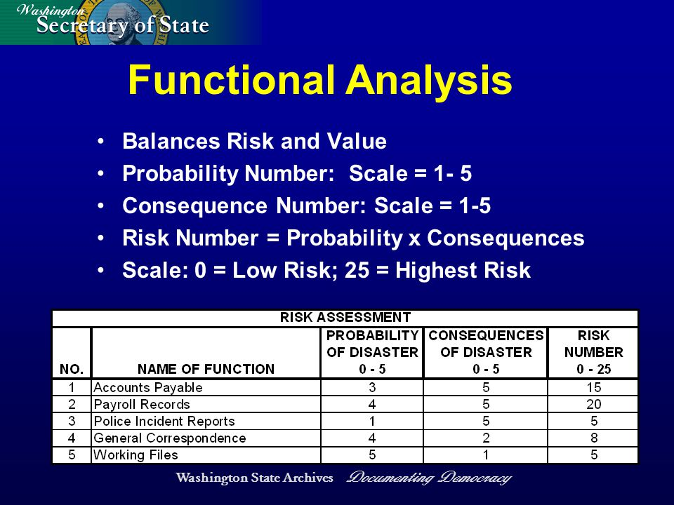 Washington State Archives Documenting Democracy Functional Analysis Balances Risk and Value Probability Number: Scale = 1- 5 Consequence Number: Scale = 1-5 Risk Number = Probability x Consequences Scale: 0 = Low Risk; 25 = Highest Risk