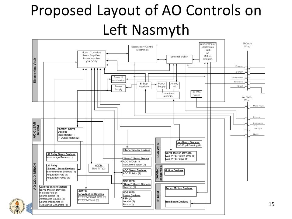 15 Proposed Layout of AO Controls on Left Nasmyth