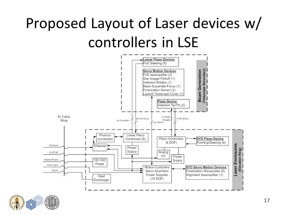 17 Proposed Layout of Laser devices w/ controllers in LSE