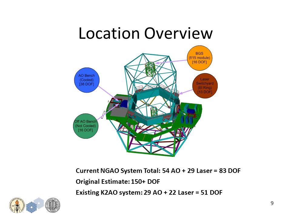 10 Device Summary by Location