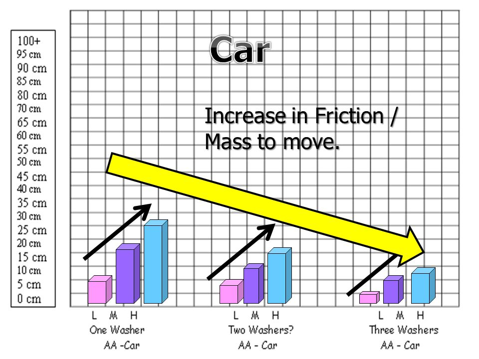 Increase in Friction / Mass to move.