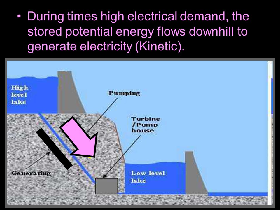 During times high electrical demand, the stored potential energy flows downhill to generate electricity (Kinetic).