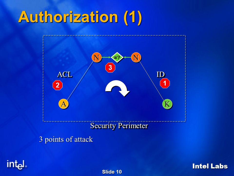 Intel Labs Slide 10 Security Perimeter 3 points of attack NN KK IDID AA ACLACL NN =.
