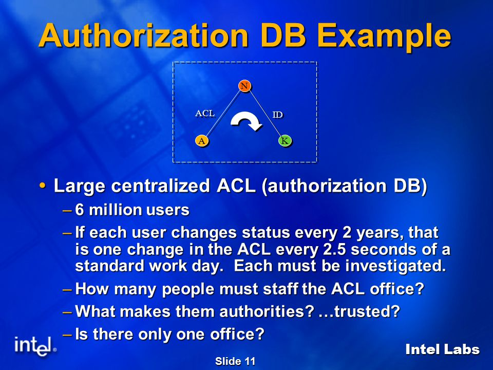 Intel Labs Slide 11 Authorization DB Example  Large centralized ACL (authorization DB) –6 million users –If each user changes status every 2 years, t