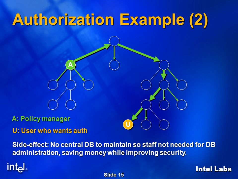 Intel Labs Slide 15 Authorization Example (2) U U A: Policy manager U: User who wants auth Side-effect: No central DB to maintain so staff not needed for DB administration, saving money while improving security.