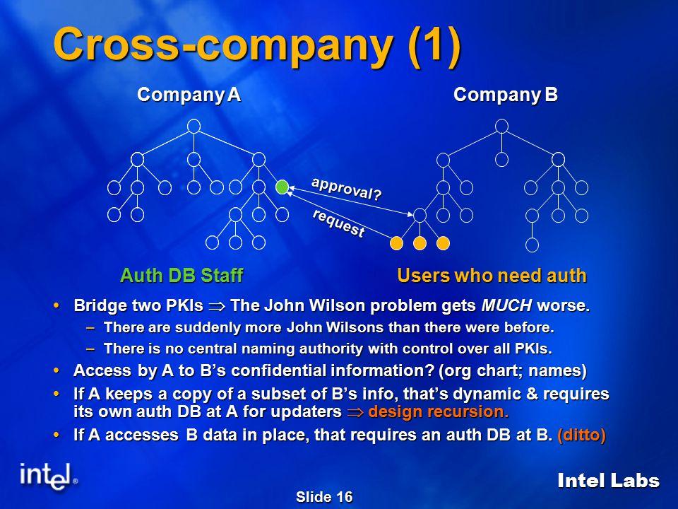 Intel Labs Slide 16 Cross-company (1)  Bridge two PKIs  The John Wilson problem gets MUCH worse.