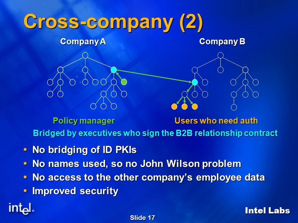 Intel Labs Slide 17 Cross-company (2)  No bridging of ID PKIs  No names used, so no John Wilson problem  No access to the other company's employee data  Improved security Policy manager Users who need auth Bridged by executives who sign the B2B relationship contract Company A Company B