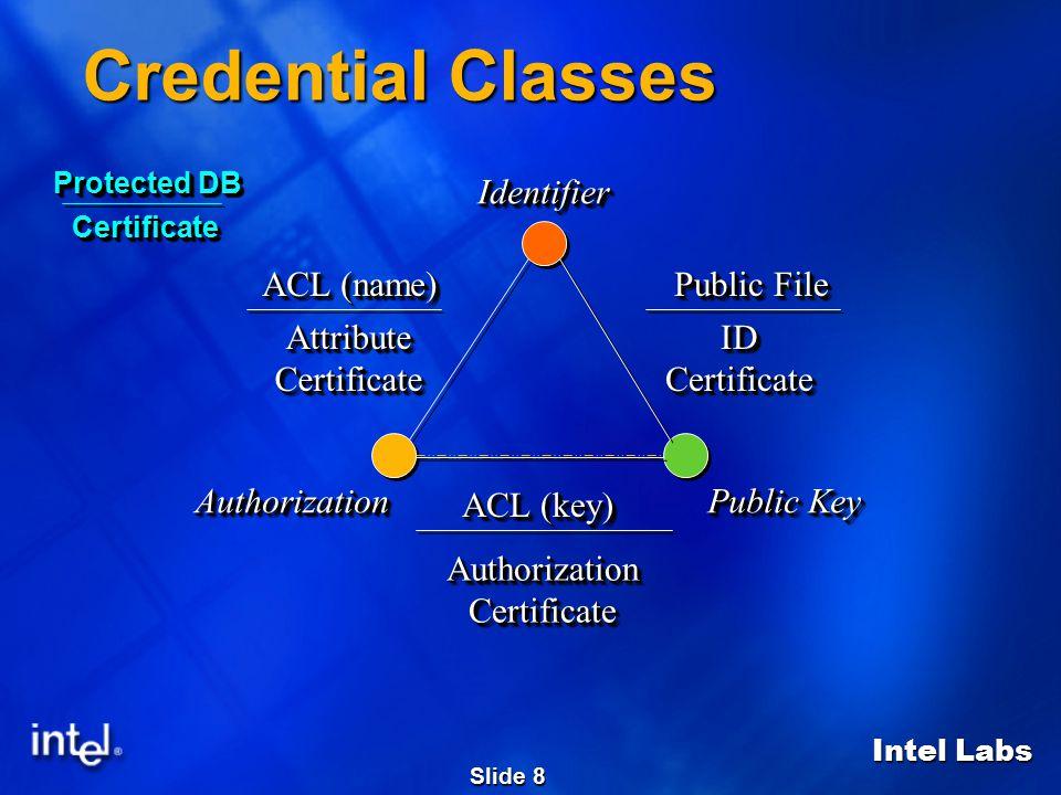 Intel Labs Slide 8 Credential Classes IdentifierIdentifier Public Key AuthorizationAuthorization ACL (name) AttributeCertificateAttributeCertificate P
