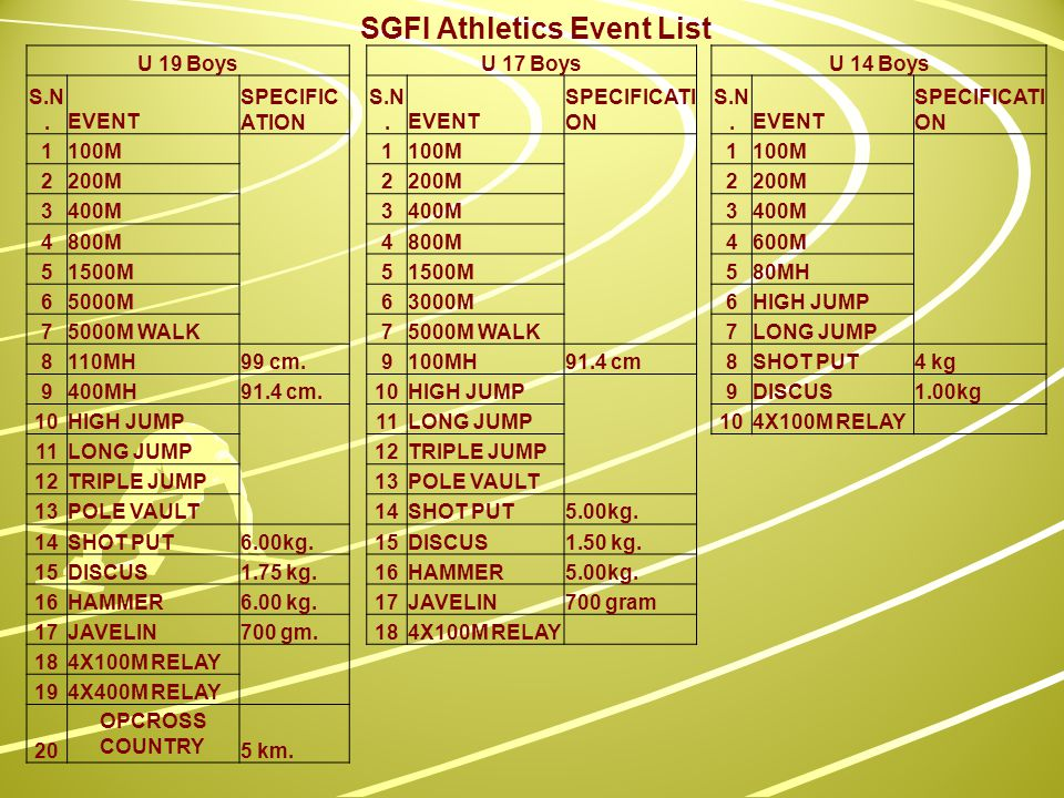 SGFI Athletics Event List U 19 BoysU 17 BoysU 14 Boys S.N.EVENT SPECIFIC ATION S.N.EVENT SPECIFICATI ON S.N.EVENT SPECIFICATI ON 1100M 1 1 2200M2 2 3400M3 3 4800M4 4600M 51500M5 580MH 65000M63000M6HIGH JUMP 75000M WALK7 7LONG JUMP 8110MH99 cm.9100MH91.4 cm8SHOT PUT4 kg 9400MH91.4 cm.10HIGH JUMP 9DISCUS1.00kg 10HIGH JUMP 11LONG JUMP104X100M RELAY 11LONG JUMP12TRIPLE JUMP 12TRIPLE JUMP13POLE VAULT 13POLE VAULT14SHOT PUT5.00kg.