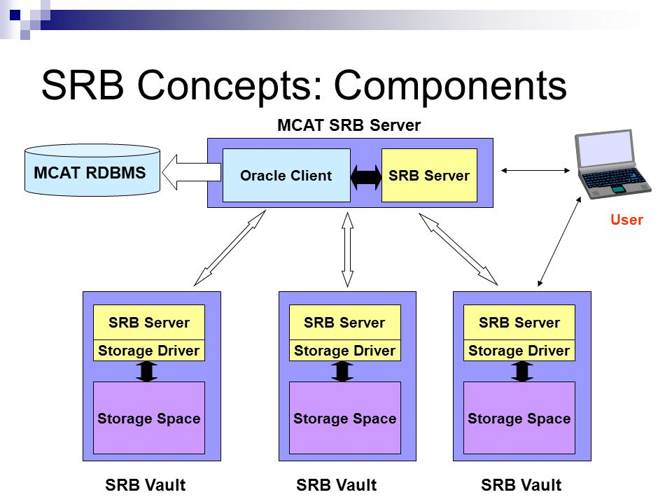 SRB Concepts: Components Oracle ClientSRB Server MCAT SRB Server MCAT RDBMS SRB Vault SRB Server Storage Space Storage Driver SRB Server Storage Space Storage Driver SRB Server Storage Space Storage Driver User