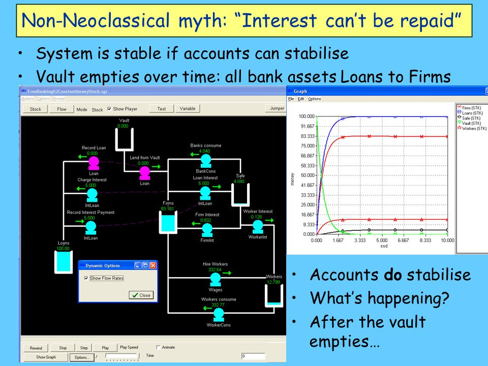 "Non-Neoclassical myth: ""Interest can't be repaid"" System is stable if accounts can stabilise Vault empties over time: all bank assets Loans to Firms A"