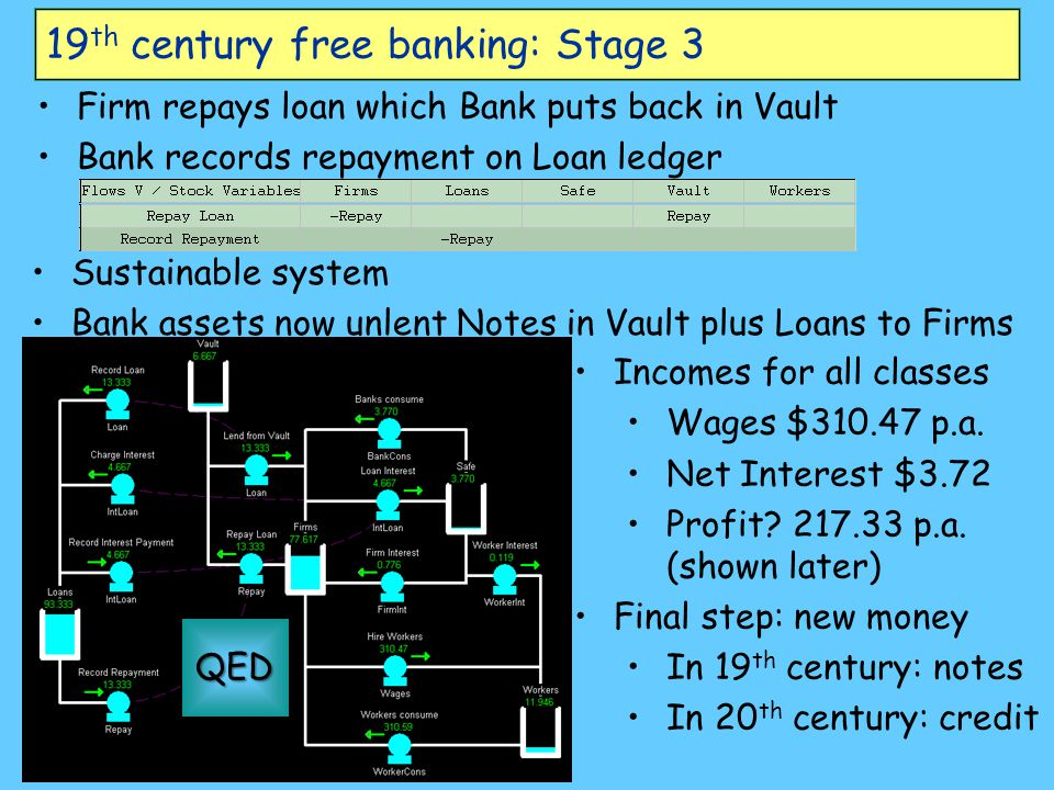 19 th century free banking: Stage 3 Firm repays loan which Bank puts back in Vault Bank records repayment on Loan ledger Sustainable system Bank asset