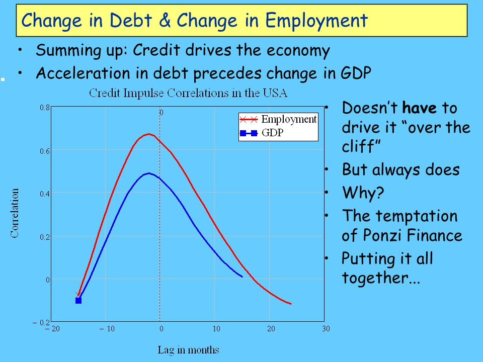 "Change in Debt & Change in Employment Summing up: Credit drives the economy Acceleration in debt precedes change in GDP Doesn't have to drive it ""over"