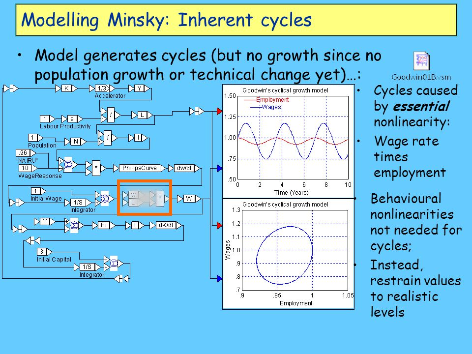 Modelling Minsky: Inherent cycles Model generates cycles (but no growth since no population growth or technical change yet)…: Cycles caused by essenti