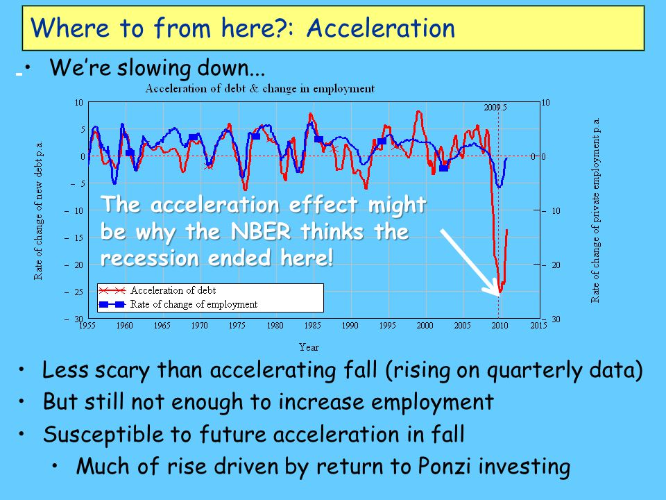 Where to from here?: Acceleration We're slowing down... Less scary than accelerating fall (rising on quarterly data) But still not enough to increase