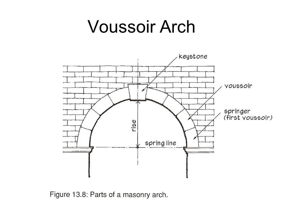 Voussoir Arch