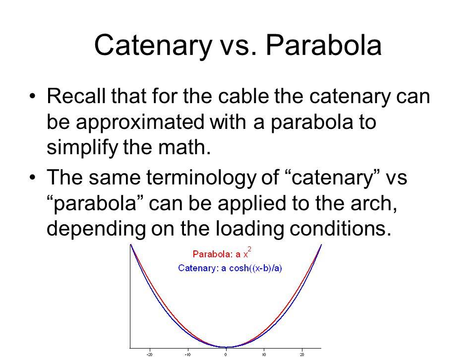 Catenary vs.
